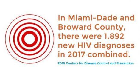 HIV and Miami Dade and Broward